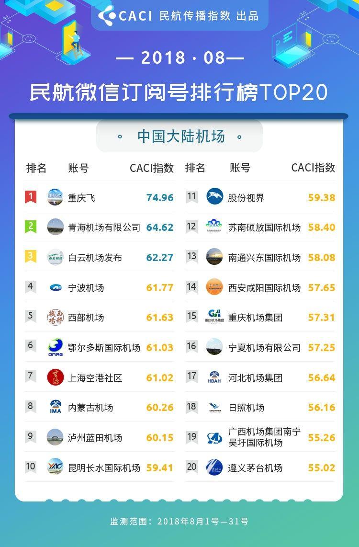 2018年8月民航传播指数 微信订阅号 大陆机场
