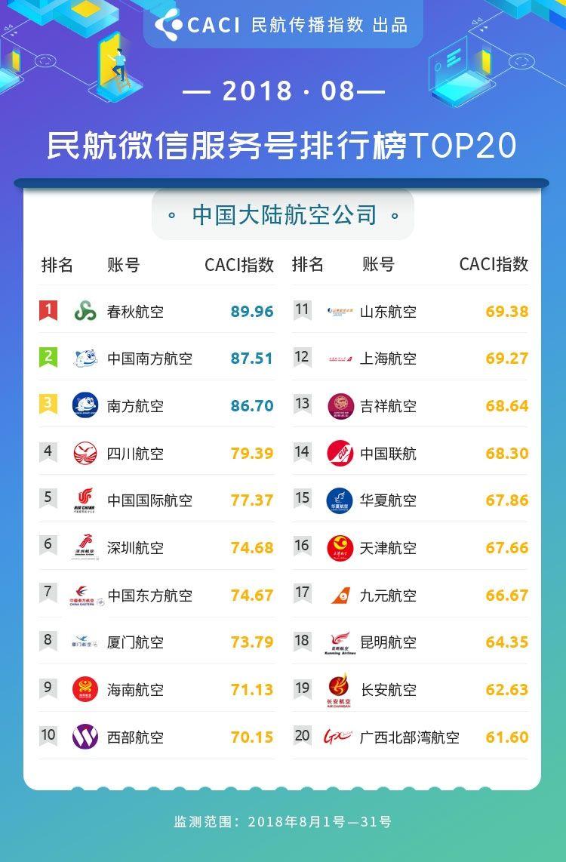 2018年8月民航传播指数 微信服务号 大陆航司