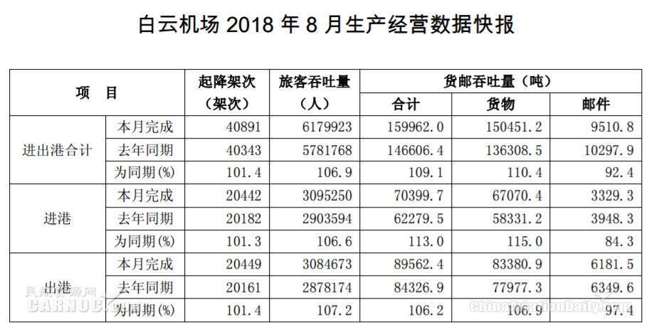 白云机场2018年8月旅客吞吐量近618万人次