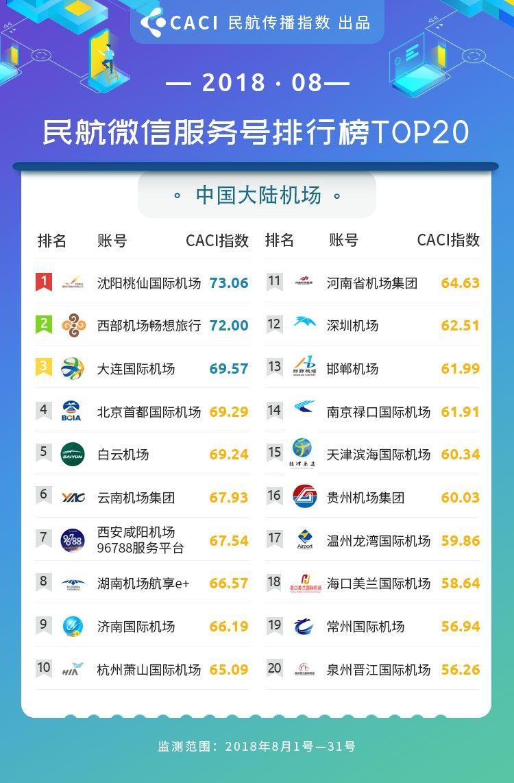 2018年8月民航传播指数 微信服务号 大陆机场
