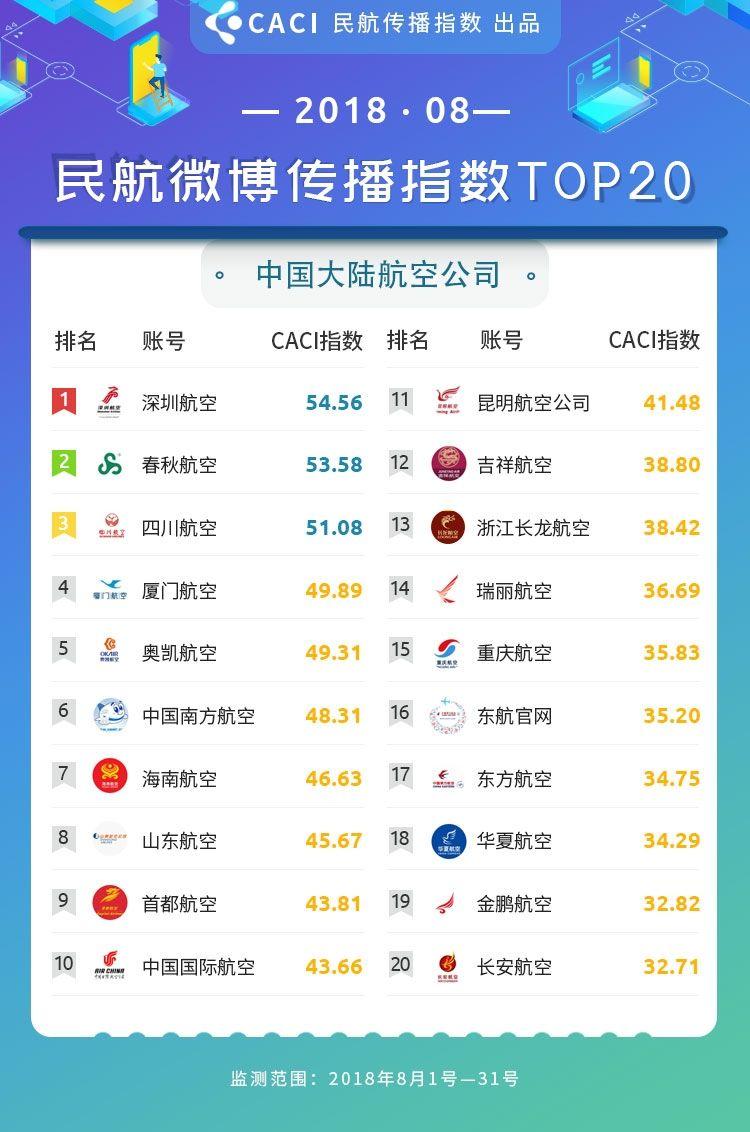 2018年8月民航传播指数 微博 航司 大陆