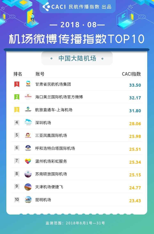 2018年8月民航传播指数 微博 机场 大陆