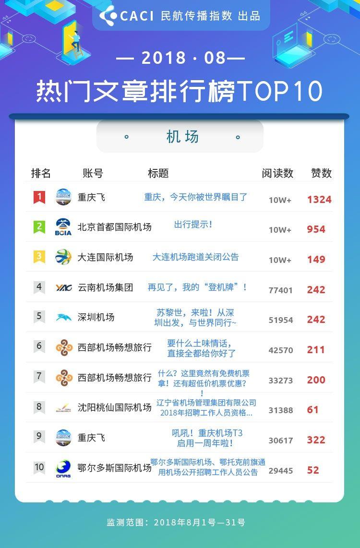 2018年8月民航传播指数 热门文章 机场
