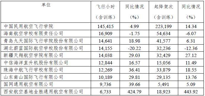 1-6月我国通航飞行小时数前十名运营单位公布|新闻动态-飞翔通航(北京)服务有限责任公司