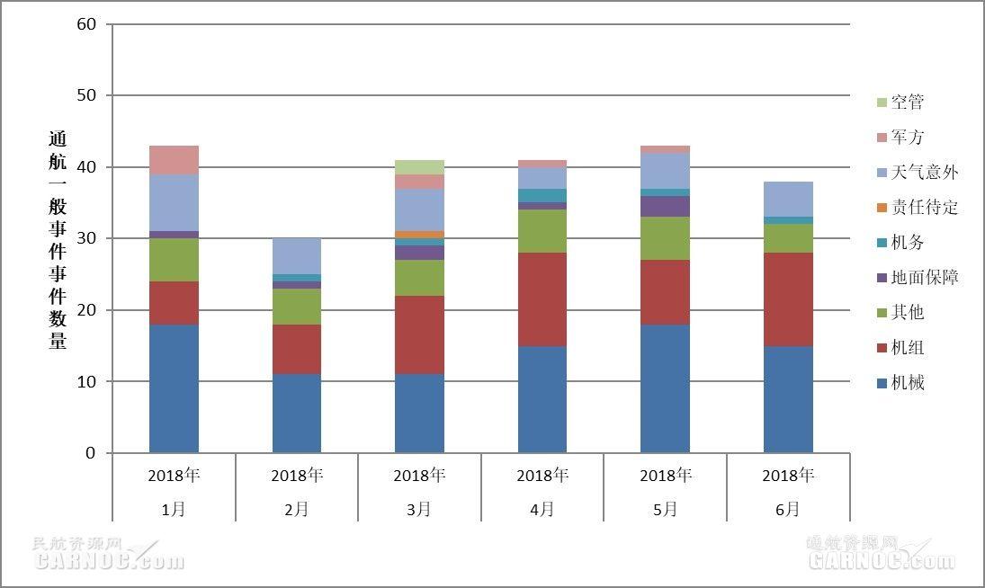 2018年1-6月通航不安全事件数量按月同比分析图