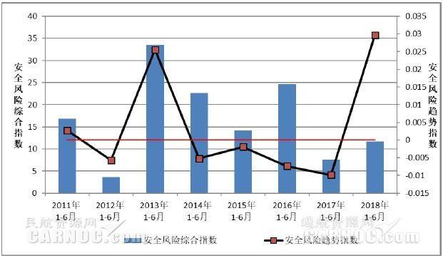 2011—2018年1-6月通用航空安全风险指数与趋势指数分析对比