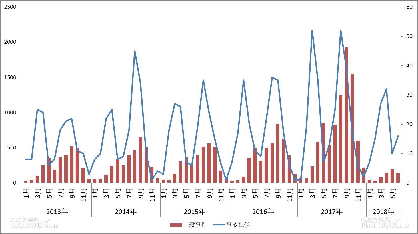 2013-2018上半年鸟击事故征候按月统计分析