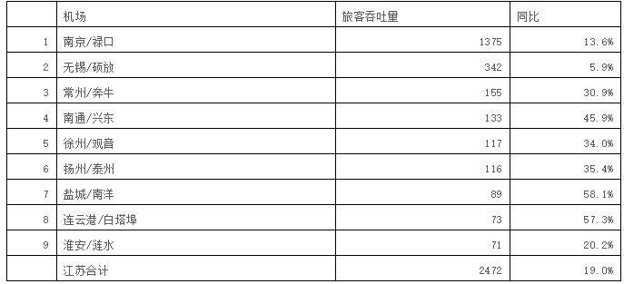 刚刚!南京机场更名为东部机场集团