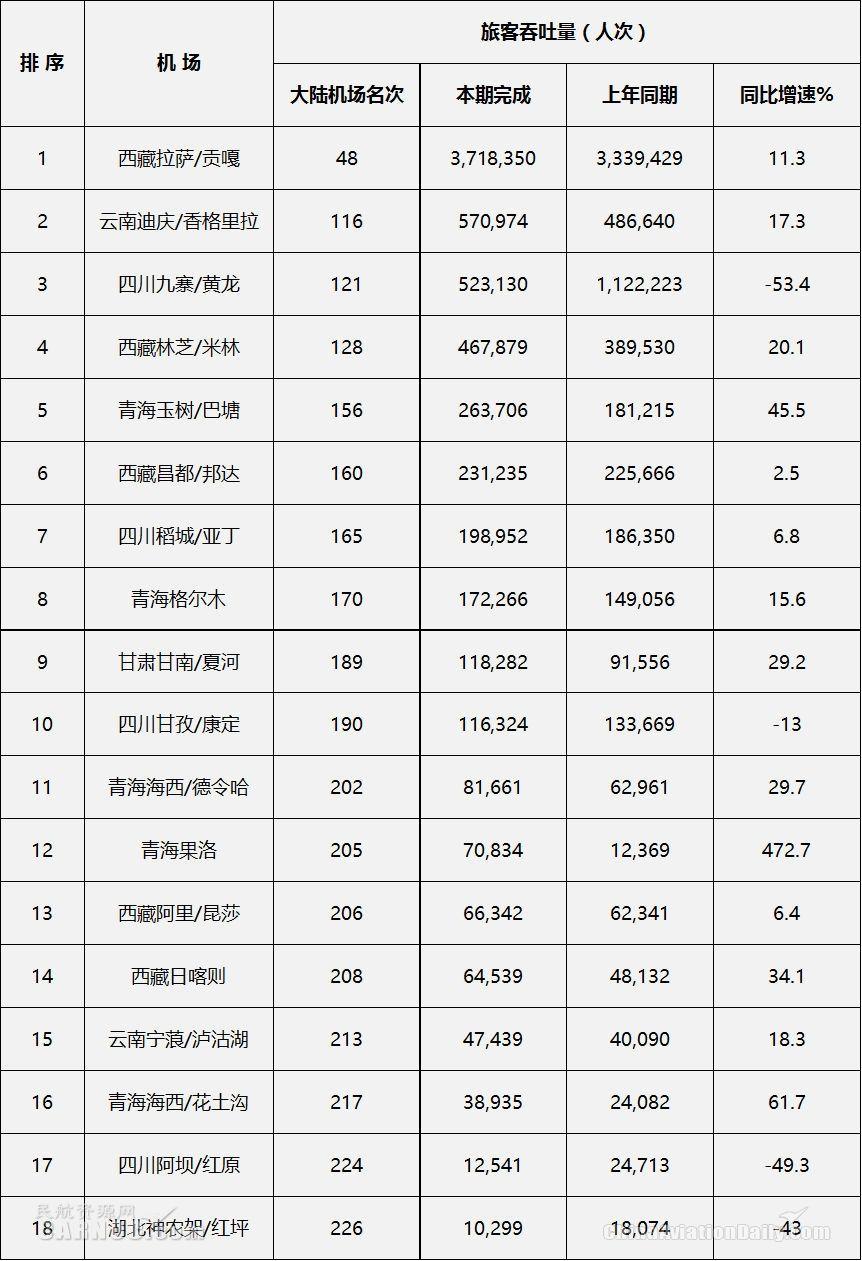 附表:2017年中国大陆地区高高原机场运输量