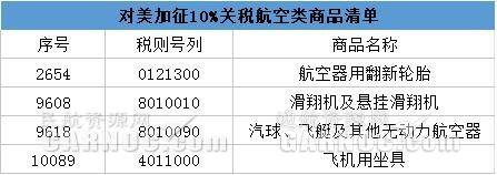 对美加征10%关税商品清单。