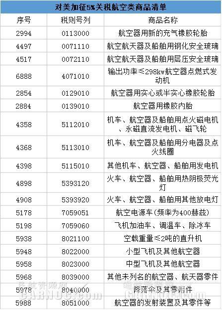 对美加征5%关税商品清单。