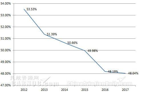 某一线机场2012-2017年国际货占比