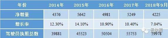 截至9月20日 我国飞行员执照总数达59978本