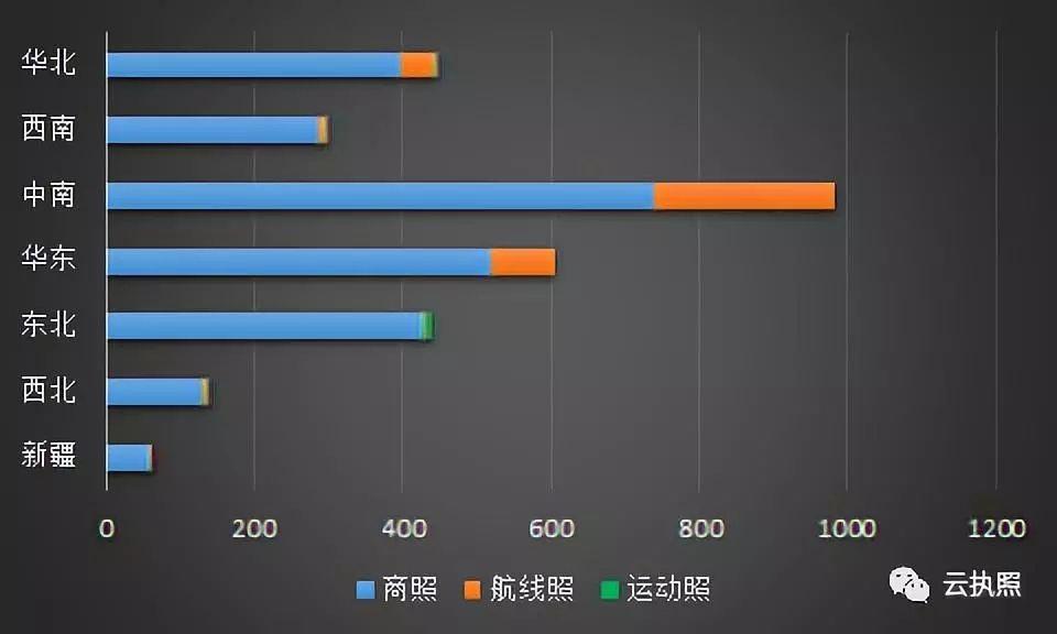 截至9月20日 我国飞行员执照总数达59978本|新闻动态-飞翔通航(北京)服务有限责任公司