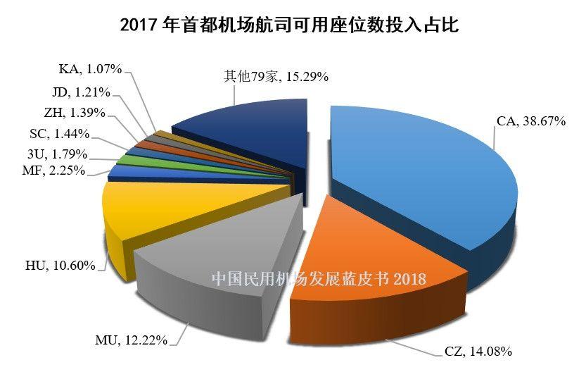 1、2017年首都机场航司可用座位数投入占比