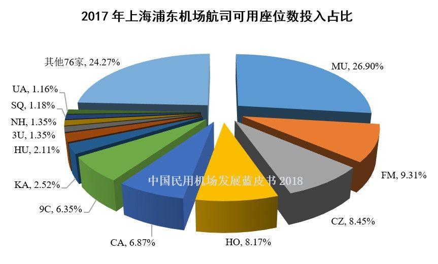 2、2017年浦东机场航司可用座位数投入占比