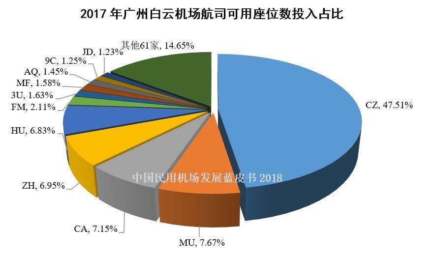 3、2017年白云机场航司可用座位数投入占比