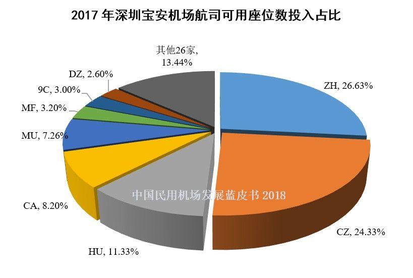 5、2017年深圳宝安机场航司可用座位数投入占比
