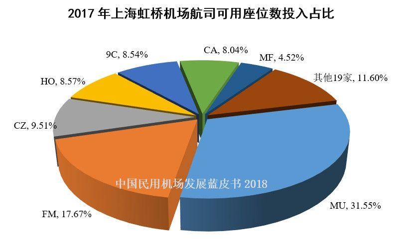 7、2017年上海虹桥机场航司可用座位数投入占比