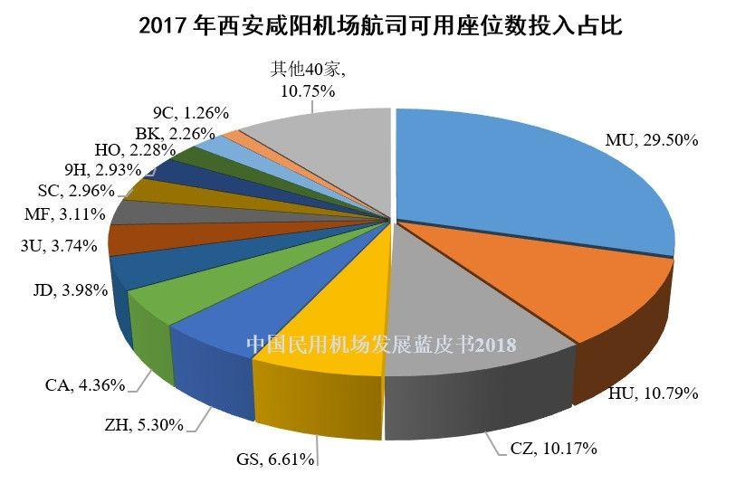8、2017年西安咸阳机场航司可用座位数投入占比
