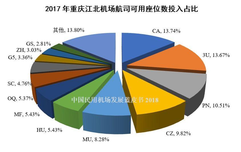 9、2017年重庆江北机场航司可用座位数投入占比