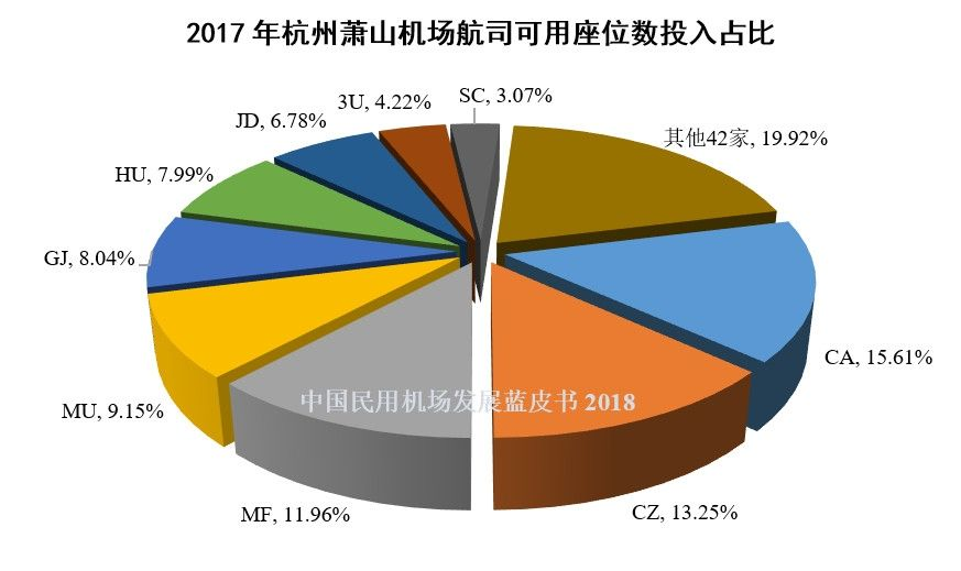 10、2017年杭州萧山机场航司可用座位数投入占比