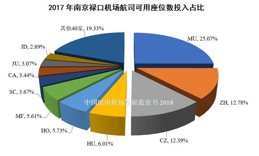 11、2017年南京禄口机场航司可用座位数投入占比