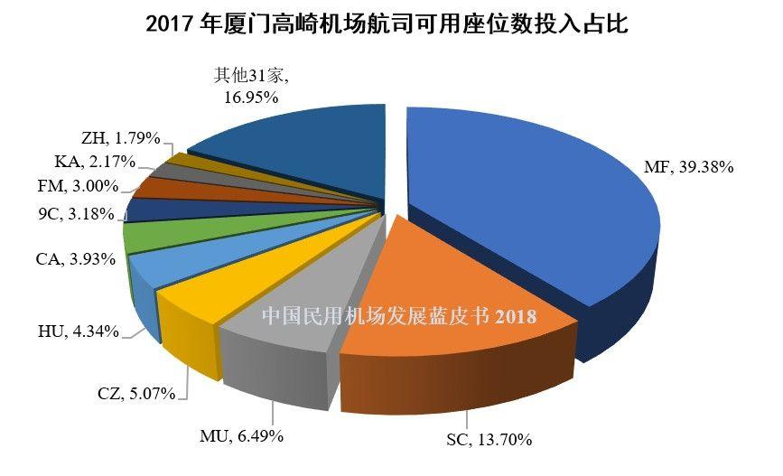 12、2017年厦门高崎机场航司可用座位数投入占比
