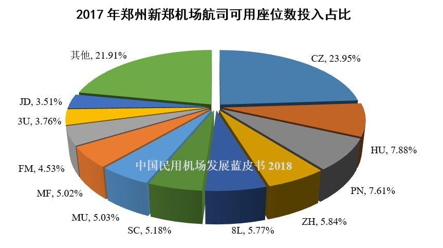 13、2017年郑州新郑机场航司可用座位数投入占比