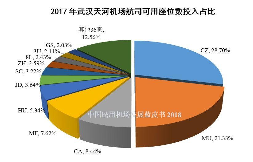 16、2017年武汉天河机场航司可用座位数投入占比