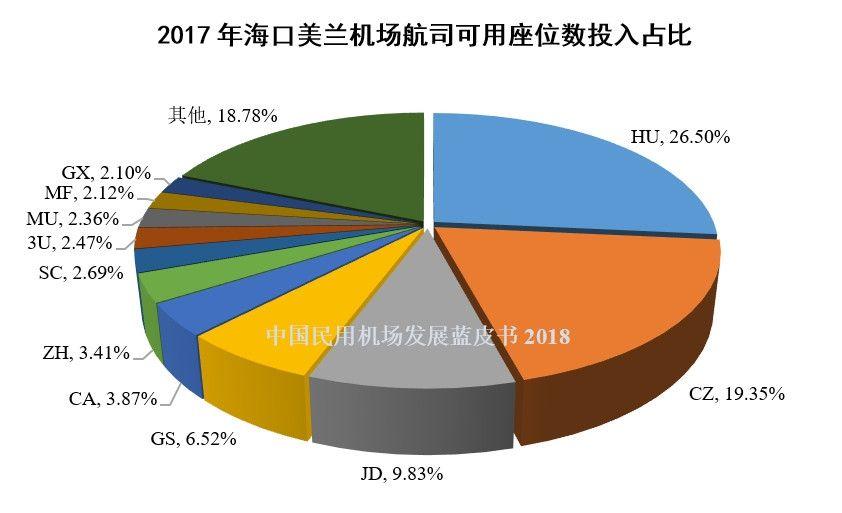 17、2017年海口美兰机场航司可用座位数投入占比