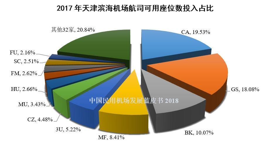 19、2017年天津滨海机场航司可用座位数投入占比