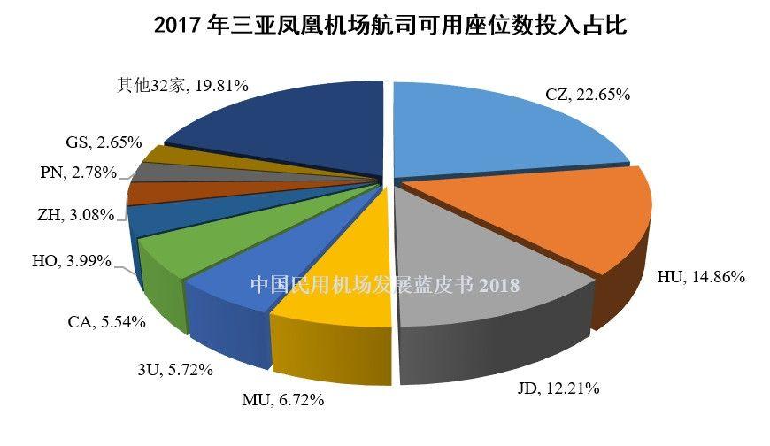 20、2017年三亚凤凰机场航司可用座位数投入占比