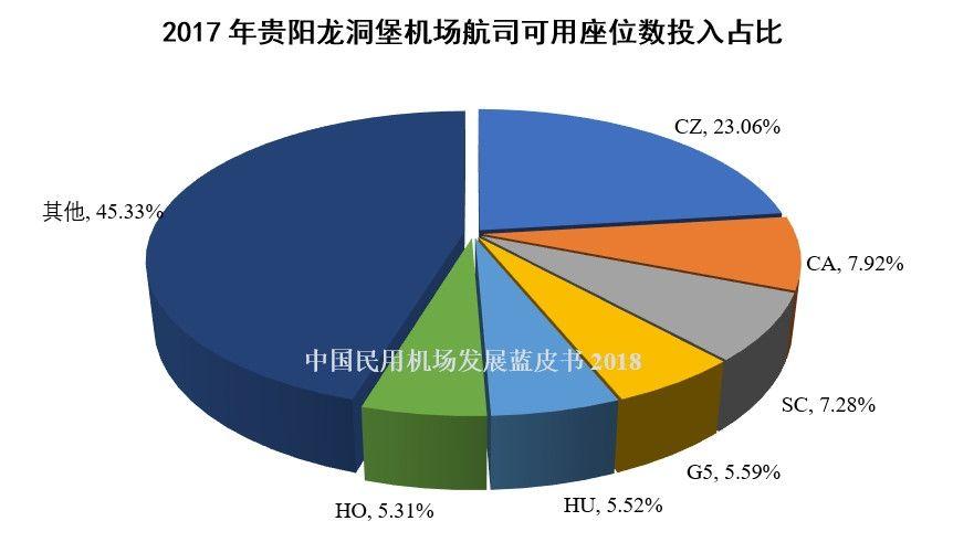 2017年贵阳龙洞堡机场航司可用座位数投入占比