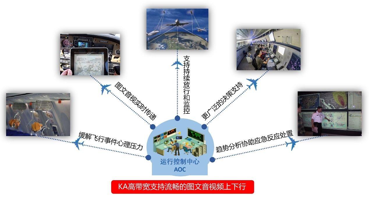 互联飞机加速数字化航司转型