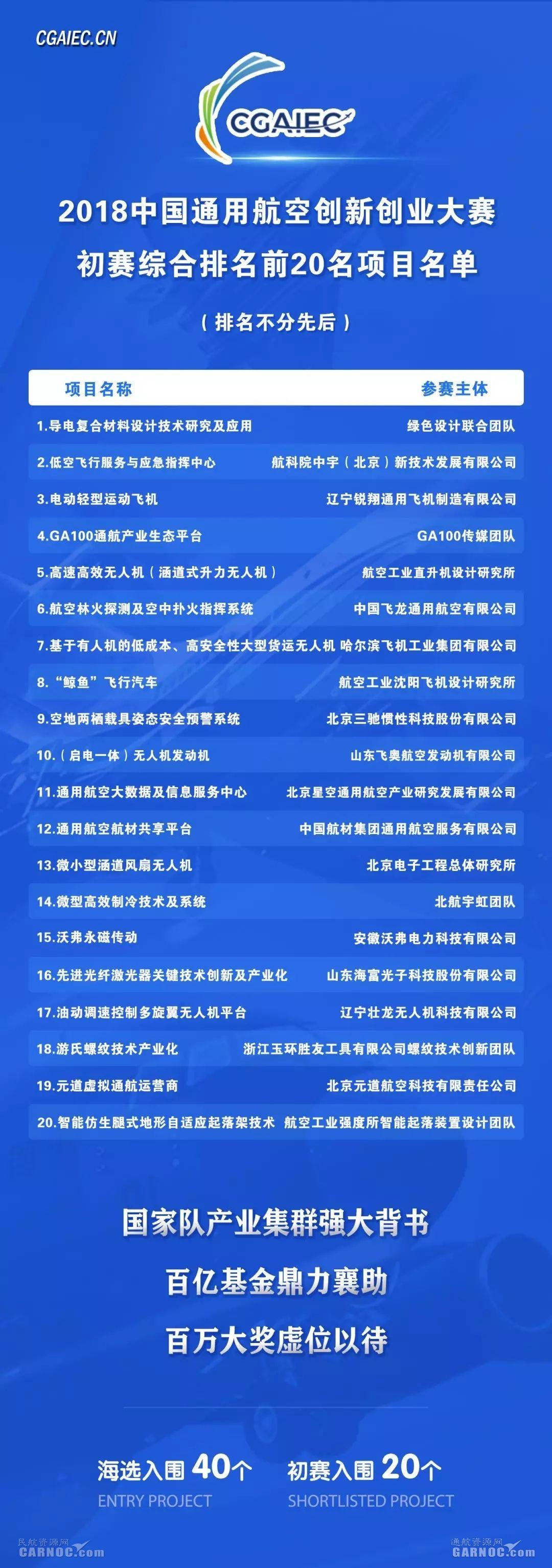 2018中国通用航空创新创业大赛20强名单出炉|新闻动态-飞翔通航(北京)服务有限责任公司