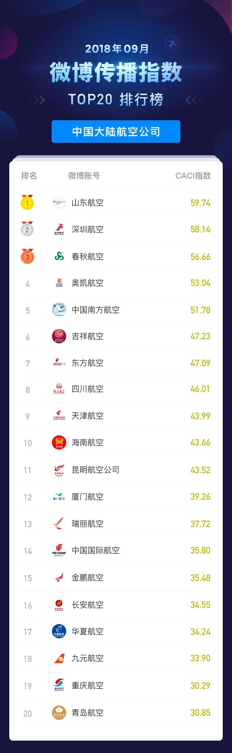 2018年9月民航传播指数_微博传播指数排行榜_中国大陆航空公司 摄影:孔瑞/制图