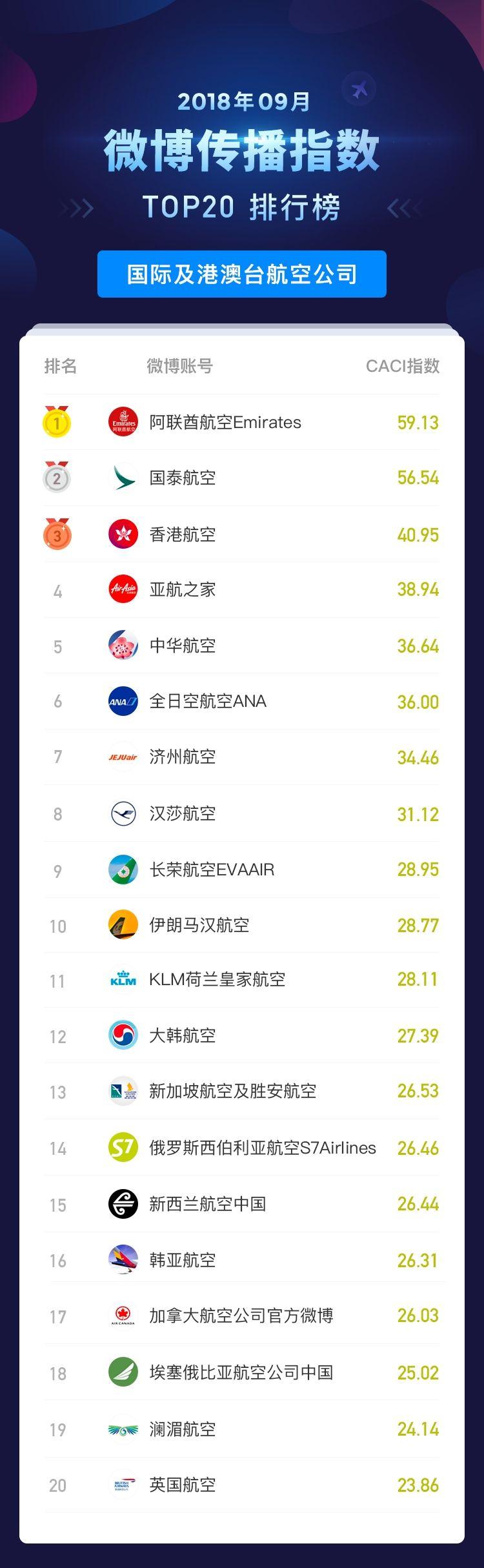 2018年9月民航传播指数_微博传播指数排行榜_国际及港澳台航空公司 摄影:孔瑞/制图