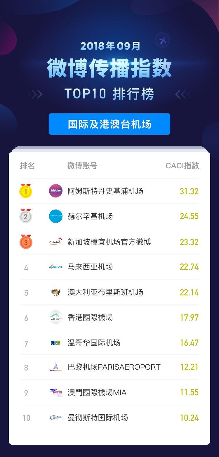2018年9月民航传播指数_微博传播指数排行榜_国际及港澳台机场 摄影:孔瑞/制图