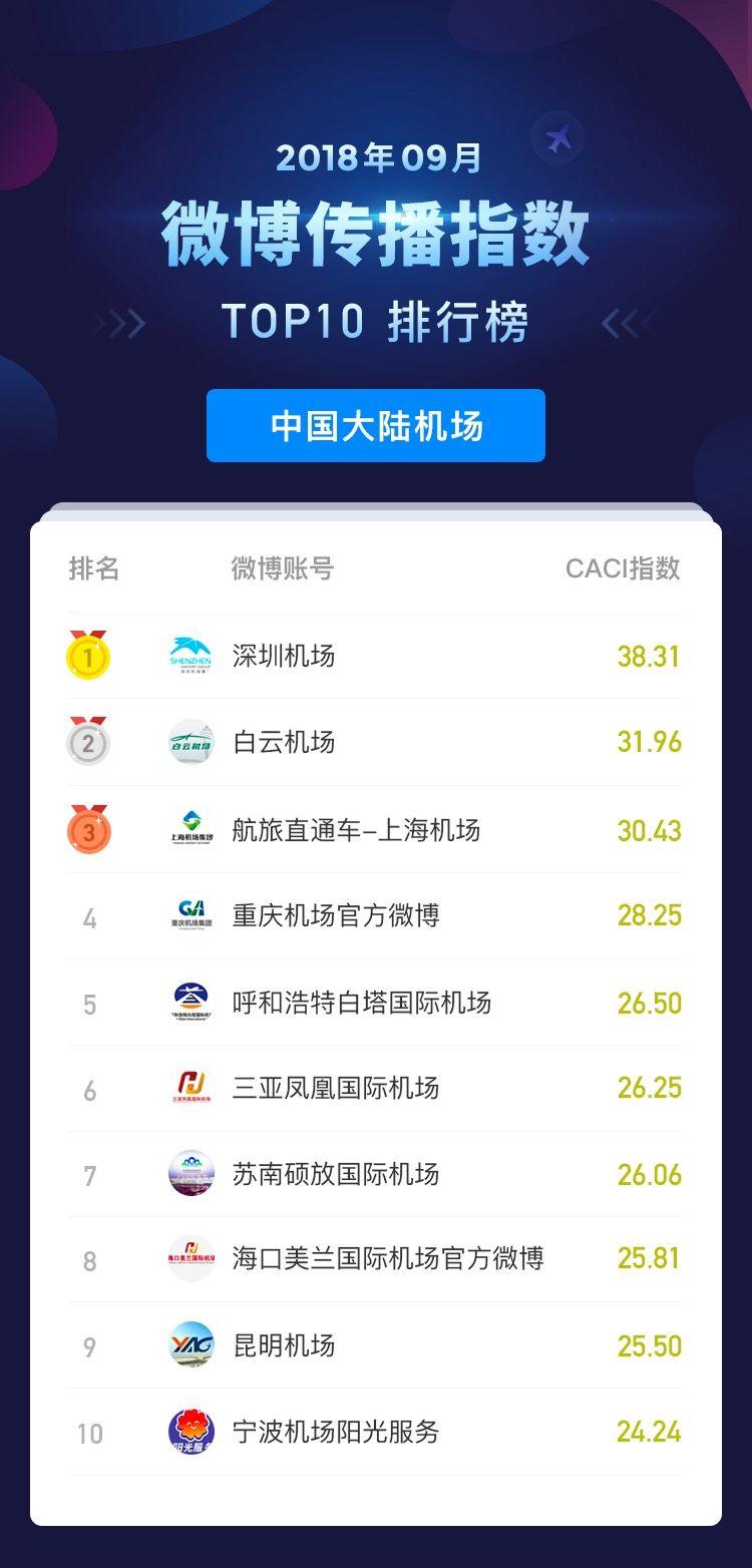 2018年9月民航传播指数_微博传播指数排行榜_中国大陆机场 摄影:孔瑞/制图