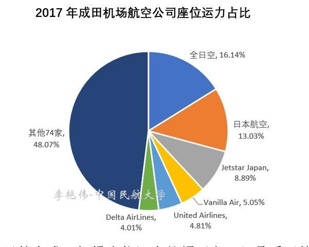 2017年成田机场航司座位运力占比
