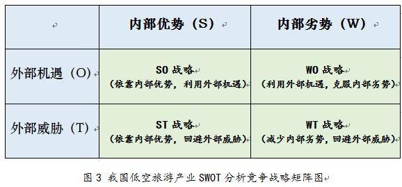 我国低空旅游产业SWOT分析|新闻动态-飞翔通航(北京)服务有限责任公司