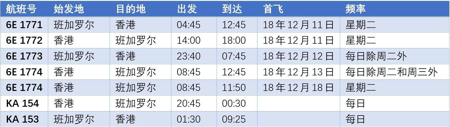 IndiGo宣布即将开通香港航线