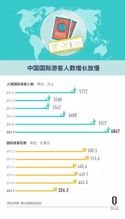 去年入境旅客收入仅占中国人出境消费11%