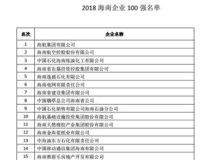 """""""2018海南省企业100强榜""""发布 海航位居第二"""