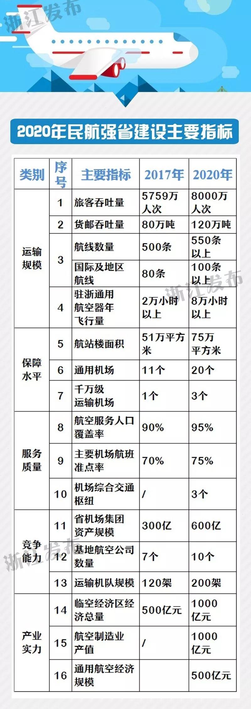 厉害了,浙江!11个地市9个将有民用机场|新闻动态-飞翔通航(北京)服务有限责任公司