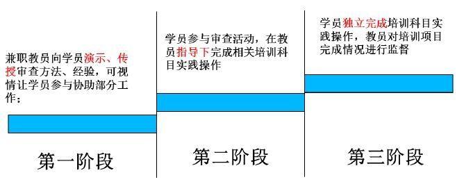 民航局适航司下发《适航审定培训管理程序》|新闻动态-飞翔通航(北京)服务有限责任公司