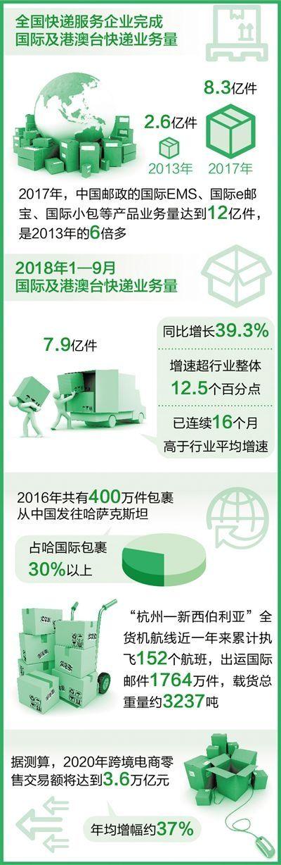 物流企业国际化进程加快 让世界感受中国速度