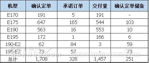 巴航工业Q3交付15架商用飞机和24架公务机|新闻动态-飞翔通航(北京)服务有限责任公司