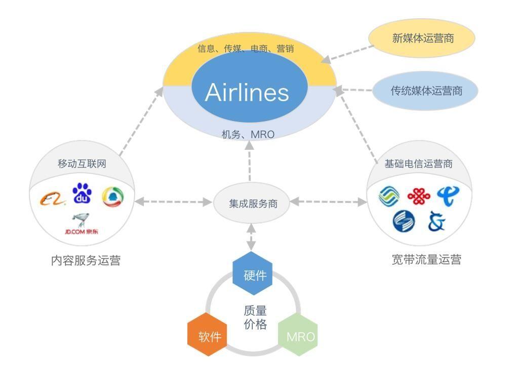 航空互联网生态链示意图